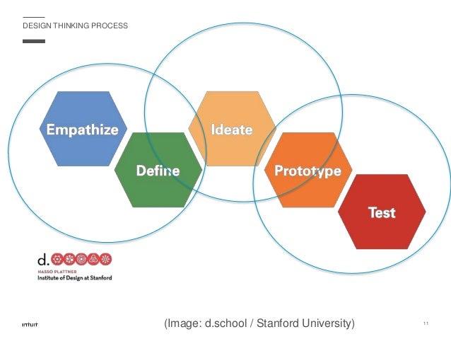 DESIGN THINKING PROCESS 11 (Image: d.school / Stanford University)