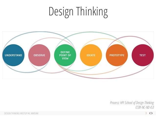 Design Thinking Meetup 4