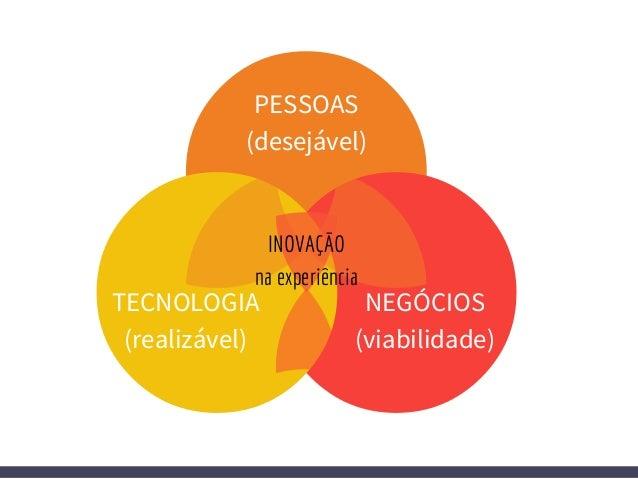 ideate 3. Criar/ desenvolver as soluções