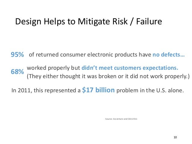 Design Helps to Mitigate Risk / Failure Source: Accenture and CEA 2011 of returned consumer electronic products have no de...