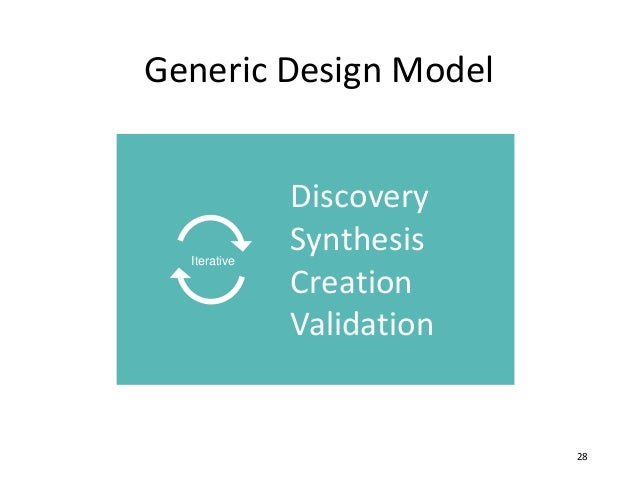 Generic Design Model 28 Discovery Synthesis Creation Validation Iterative