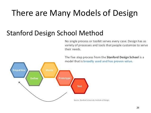 No single process or toolkit serves every case. Design has as variety of processes and tools that people customize to serv...