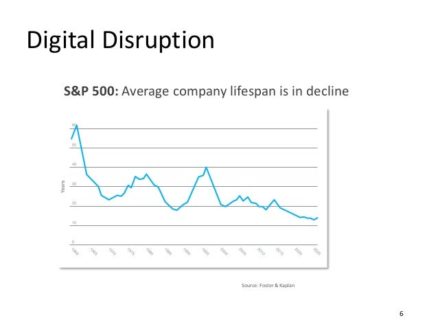 Digital Disruption S&P 500: Average company lifespan is in decline Source: Foster & Kaplan 6