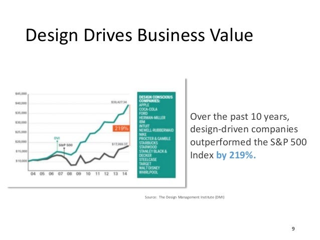 Design Drives Business Value 9 Over the past 10 years, design-driven companies outperformed the S&P 500 Index by 219%. Sou...