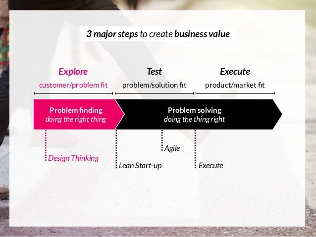 Design Thinking Lean Start-up Agile Execute Problem solving doing the thing right Problem finding doing the right thing 3 m...