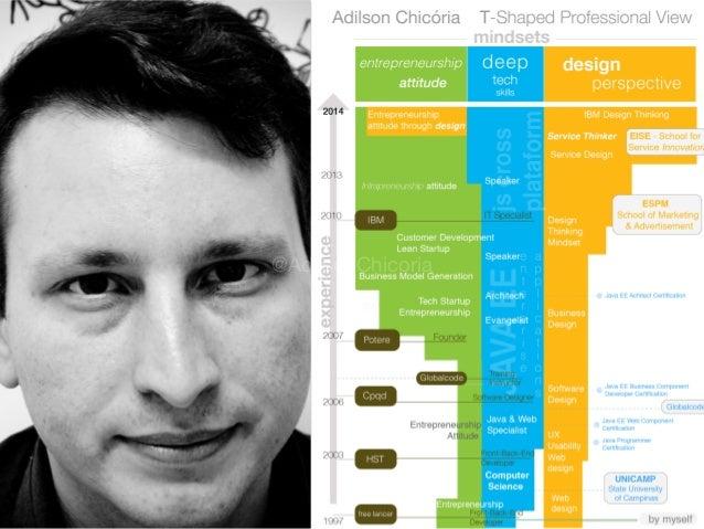 Design Thinking Sprints :: seu Serviço Mínimo de Valor(MVS) em 5 dias  TDC 2015 Slide 3