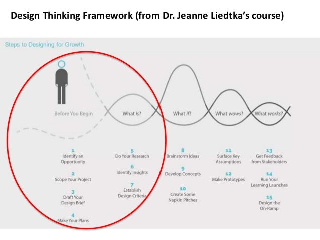 Why the first 2 stages of Design thinking are important