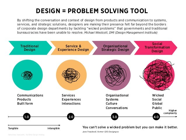 Design thinking. A driver for Innovation