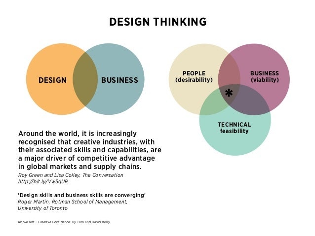 design thinking for business innovation Design thinking is a human-centric group of work processes and frameworks   shape and implement innovative strategies in their respective ecosystems and.