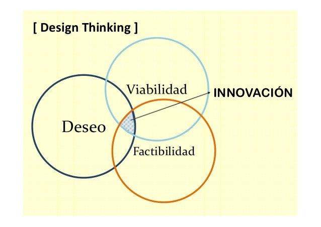 T T T Personas Espacio Proceso [ Design Thinking ]