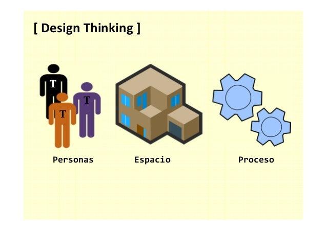 [ Design Thinking ]