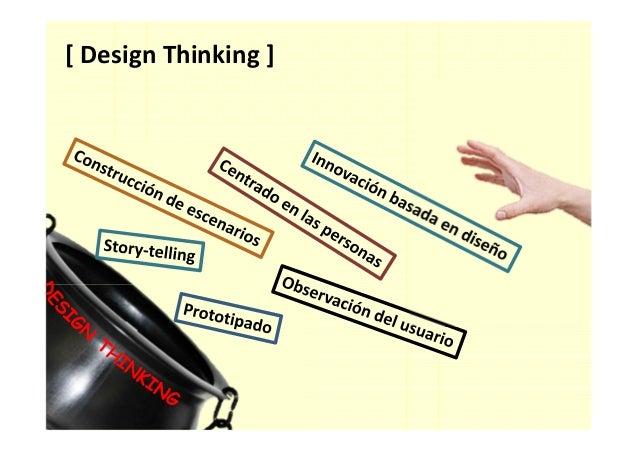 [ Proceso de Design Thinking ] Definir alcance Investigar Sintetizar Idear Prototipar Testear Empatizar