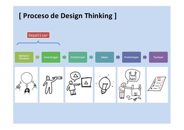 """""""salir al mundo a relevar"""" """"Ver los problemas y oportunidades en acción"""" { EMPATIZAR }[ Proceso de Design Thinking ]"""