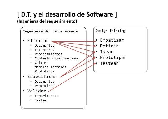 [ Ejemplo proceso RUP ] http://en.wikipedia.org/wiki/File:Development-iterative.gif Design Thinking