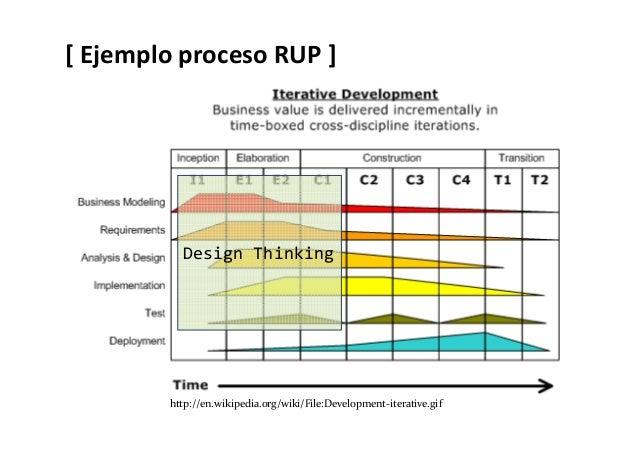 [ D.T. + Desarrollo de Software ágil ] Desarrollo productoEntendimiento requisito, generación ideas SCRUM +