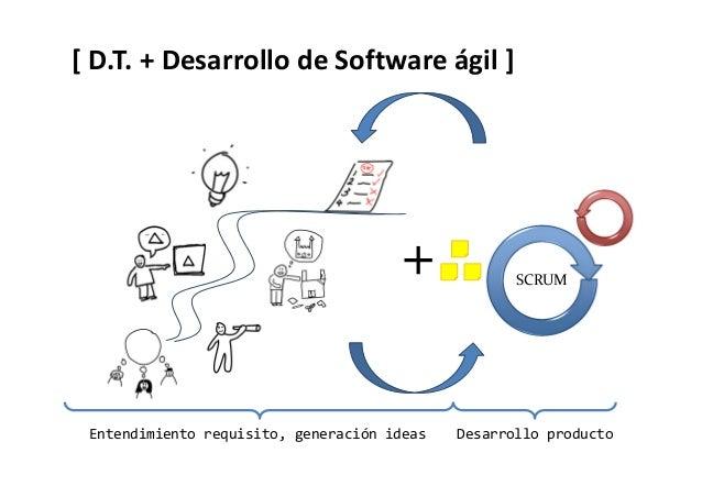 [ D.T. y el desarrollo de Software ] • Centrado en usuario • Visualización • Sintesis • Centrado en cliente • Back-log esc...