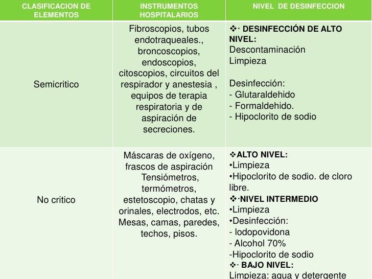 Desinfeccion manejo y uso de desinfectantes for Limpieza y desinfeccion de equipos