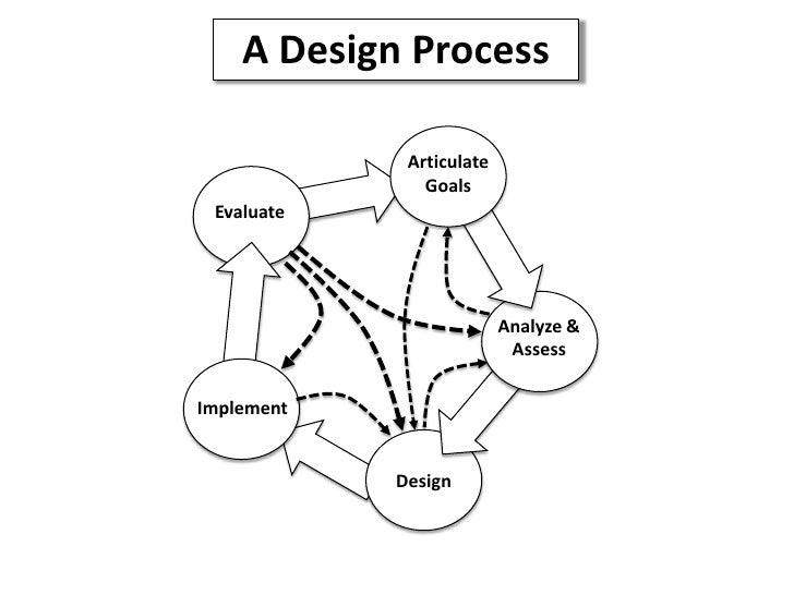 A Design Process<br />Articulate Goals<br />Evaluate<br />Analyze & Assess<br />Implement<br />Design<br />