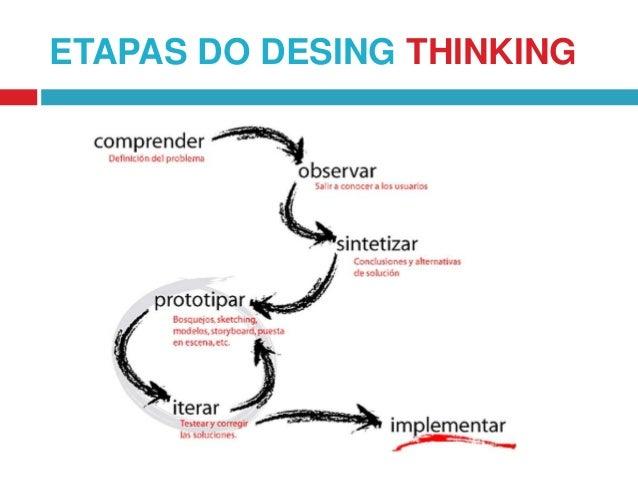 ETAPAS DO DESING THINKING