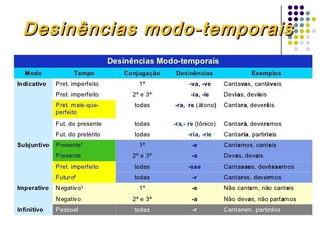 Desinências modo-temporais                                 Desinências Modo-temporais  Modo             Tempo            C...