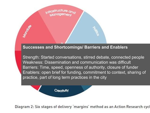 Successes and Shortcomings/ Barriers and Enablers  Strength:Startedconversations,stirreddebate,connectedpeople Weak...