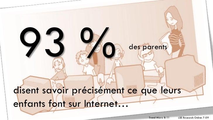 93 %                     des parentsdisent savoir précisément ce que leursenfants font sur Internet…                      ...