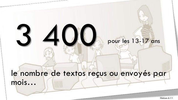 3 400                   pour les 13-17 ansle nombre de textos reçus ou envoyés parmois…                                   ...