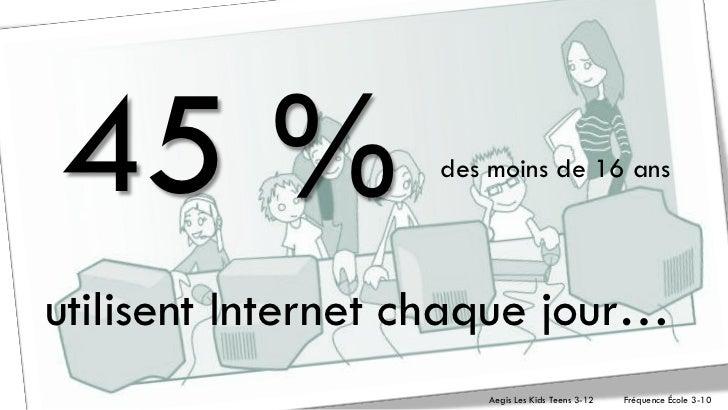 45 %               des moins de 16 ansutilisent Internet chaque jour…                       Aegis Les Kids Teens 3-12   Fr...