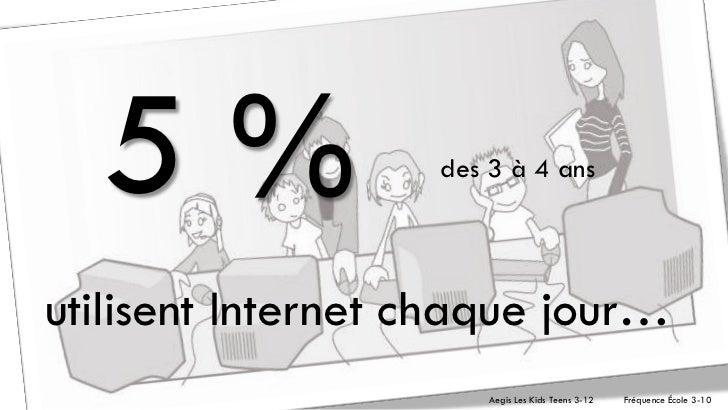 5%               des 3 à 4 ansutilisent Internet chaque jour…                       Aegis Les Kids Teens 3-12   Fréquence ...