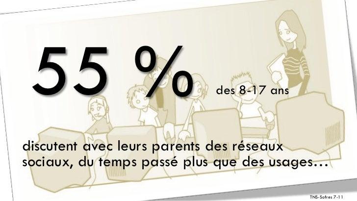 55 %                      des 8-17 ansdiscutent avec leurs parents des réseauxsociaux, du temps passé plus que des usages…...