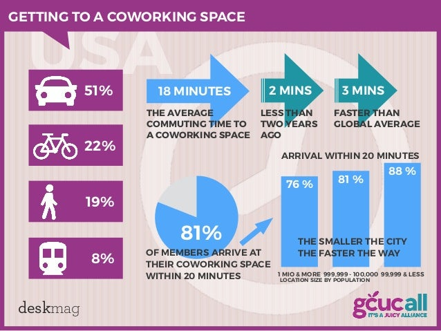deskmag USA 81% OF MEMBERS ARRIVE AT THEIR COWORKING SPACE WITHIN 20 MINUTES 18 MINUTES 2 MINS LESS THAN