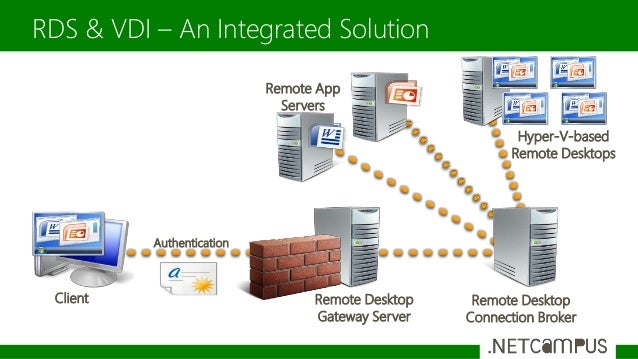 DESKTOP AND CLIENT VIRTUALIZATION: NEW WORKSTYLES WITH MICROSOFT VDI