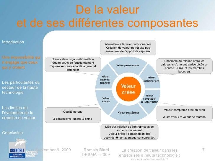 La cr ation de valeur dans les entreprises de haute technologie une - Creation de valeur porter ...