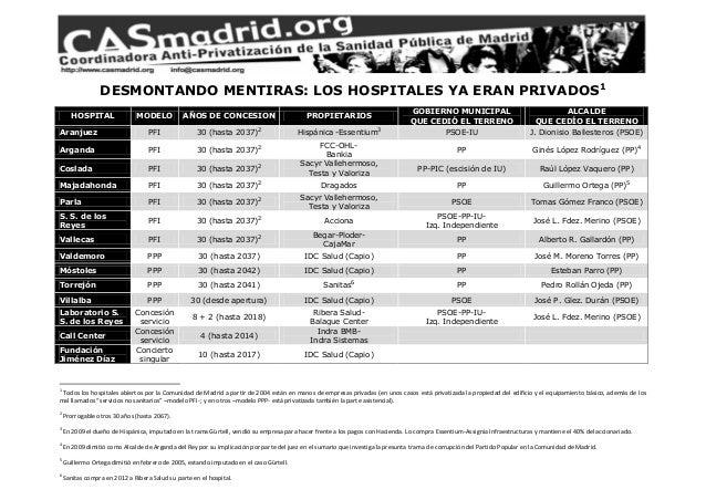 DESMONTANDO MENTIRAS: LOS HOSPITALES YA ERAN PRIVADOS1 HOSPITAL MODELO AÑOS DE CONCESION PROPIETARIOS GOBIERNO MUNICIPAL Q...
