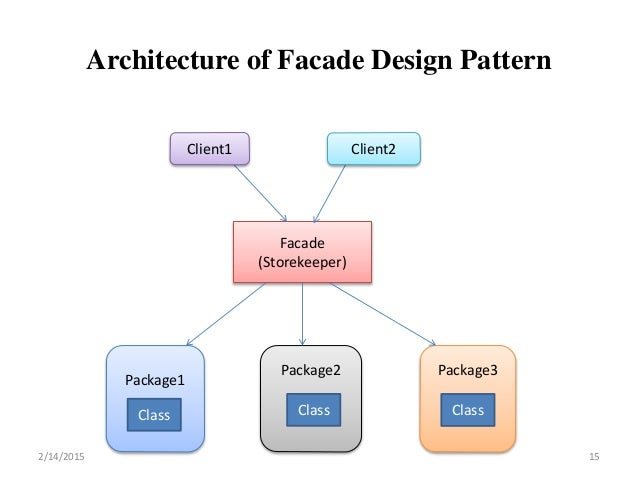 Service Oriented Architecture Design Pattern Mesmerizing Facade Design Pattern In Java