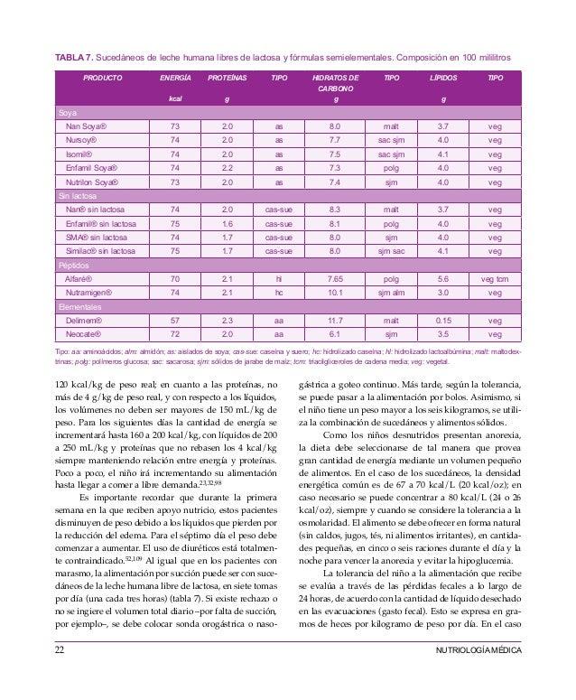 Libro nutriologia medica esther casanueva