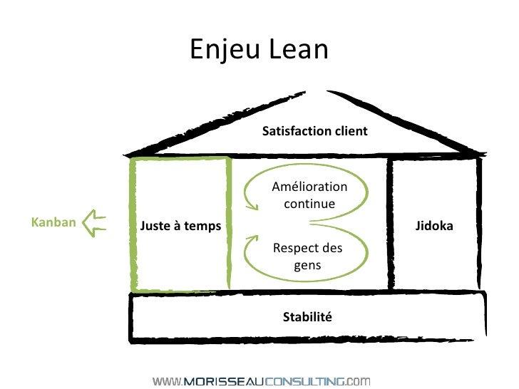 Enjeu Lean<br />Satisfaction client<br />Juste à temps<br />Jidoka<br />Amélioration continue<br />Kanban<br />Respect des...