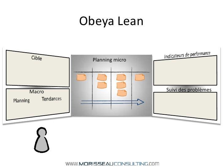 Obeya Lean<br />Indicateurs de performance<br />Cible<br />Planning micro<br />Suivi des problèmes<br />Macro<br />Tendanc...