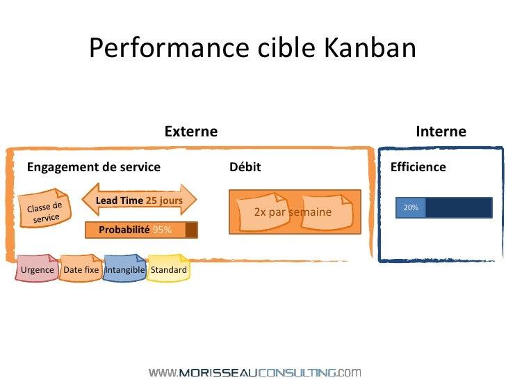 Performance cible Kanban<br />Classe de service<br />Externe<br />Interne<br />Engagement de serviceDébit       Effic...