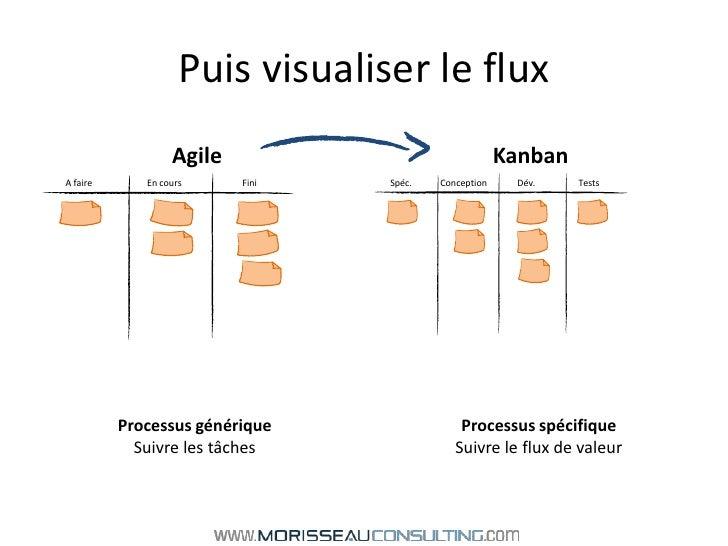 Puis visualiser le flux<br />Agile<br />Kanban<br />Spéc.<br />A faire<br />Dév.<br />Conception<br />Tests<br />Fini<br /...