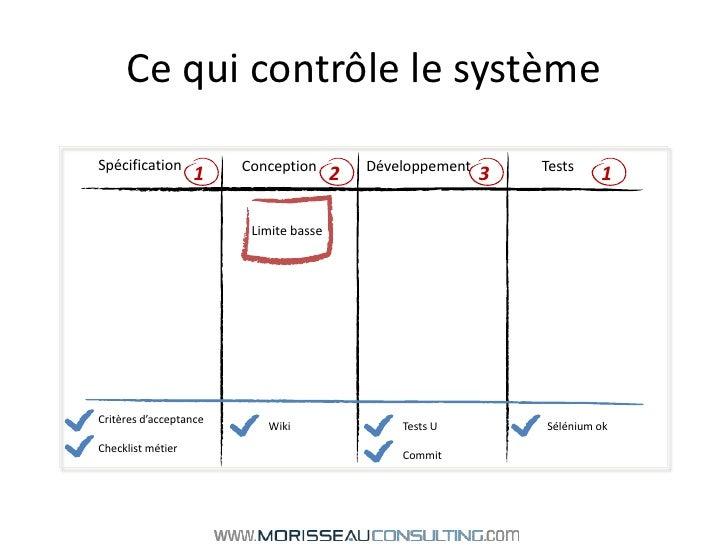 Ce qui contrôle le système<br />1<br />2<br />3<br />1<br />Spécification<br />Développement<br />Conception<br />Tests<br...
