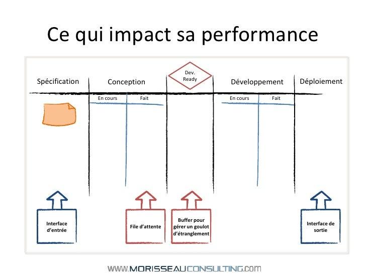 Ce qui impact sa performance<br />Dev. Ready<br />Déploiement<br />Spécification<br />Développement<br />Conception<br />E...
