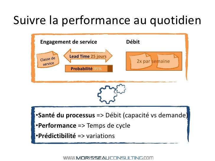 Suivre la performance au quotidien<br />Engagement de serviceDébit<br />Classe de service<br />2x par semaine<br />Prob...