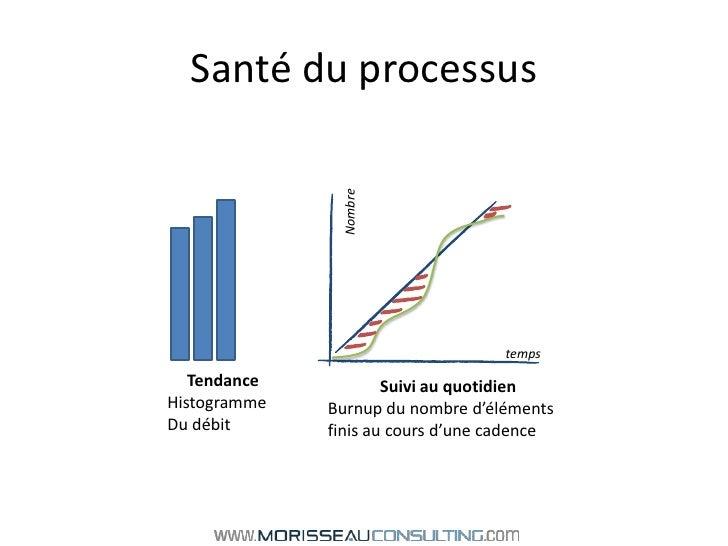 Santé du processus<br />Nombre<br />temps<br />Tendance<br />Histogramme <br />Du débit<br />Suivi au quotidien <br />Burn...