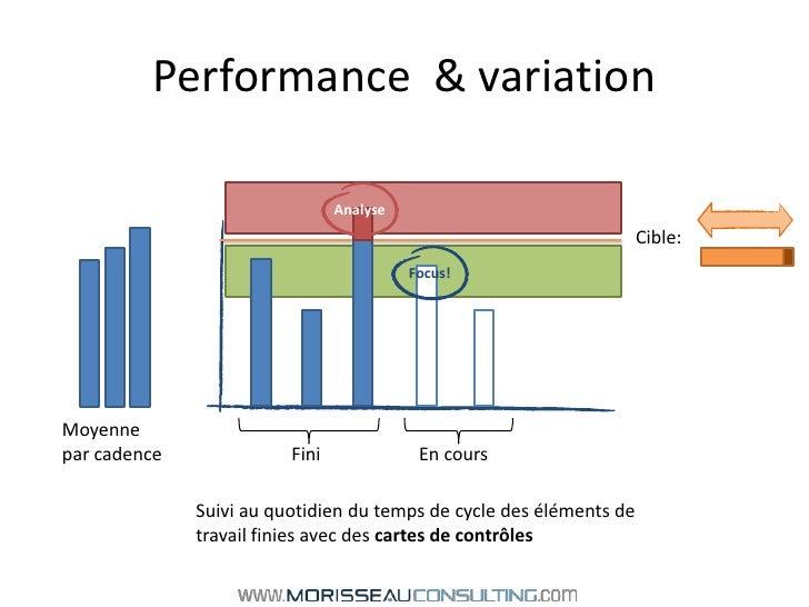 Performance  & variation<br />Analyse<br />Cible:<br />Focus!<br />Moyenne <br />par cadence<br />Fini<br />En cours<br />...