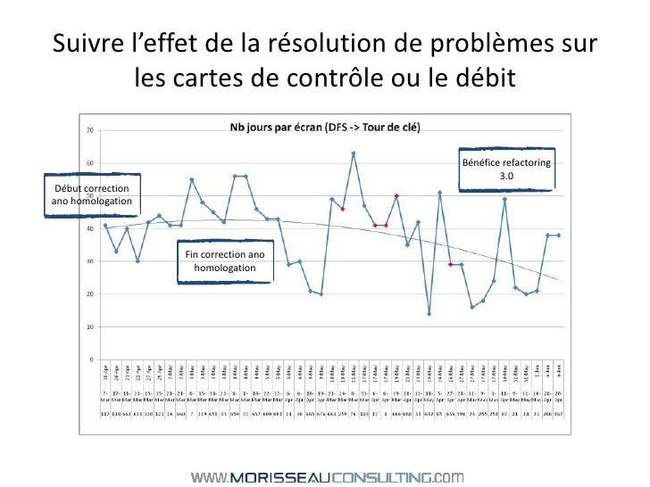 Suivre l'effet de la résolution de problèmes sur les cartes de contrôle ou le débit<br />Bénéfice refactoring 3.0<br />Déb...