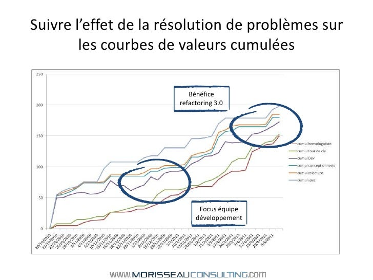 Suivre l'effet de la résolution de problèmes sur les courbes de valeurs cumulées<br />Bénéfice refactoring 3.0<br />Focus ...