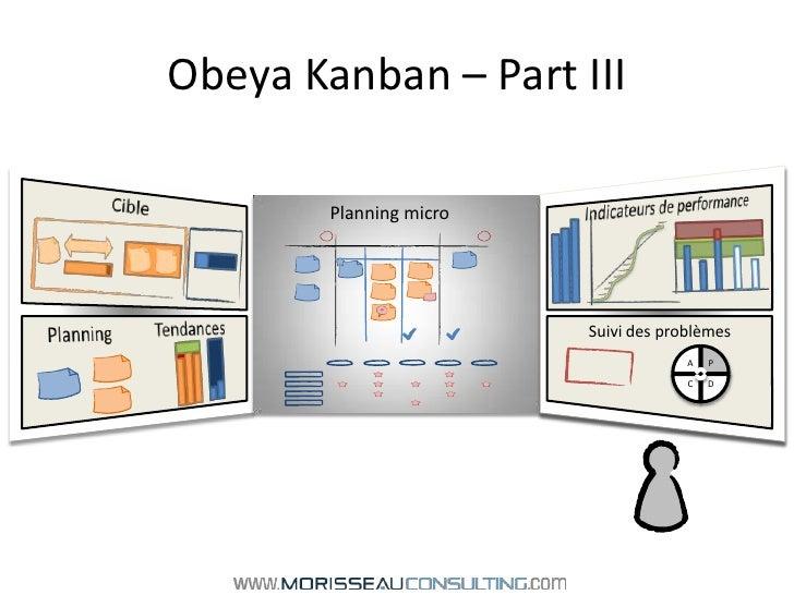Obeya Kanban – Part III<br />Cible<br />Indicateurs de performance<br />Planning micro<br />Tendances<br />Suivi des probl...