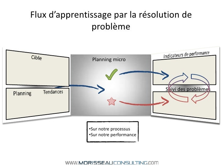 Flux d'apprentissage par la résolution de problème<br />Indicateurs de performance<br />Cible<br />Planning micro<br />Sui...