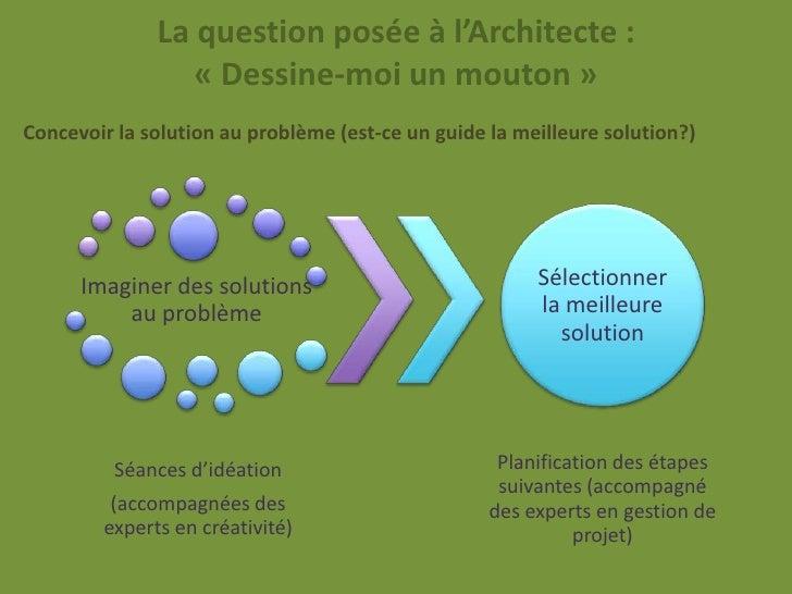 La question posée à l'Architecte :                 « Dessine-moi un mouton »Concevoir la solution au problème (est-ce un g...